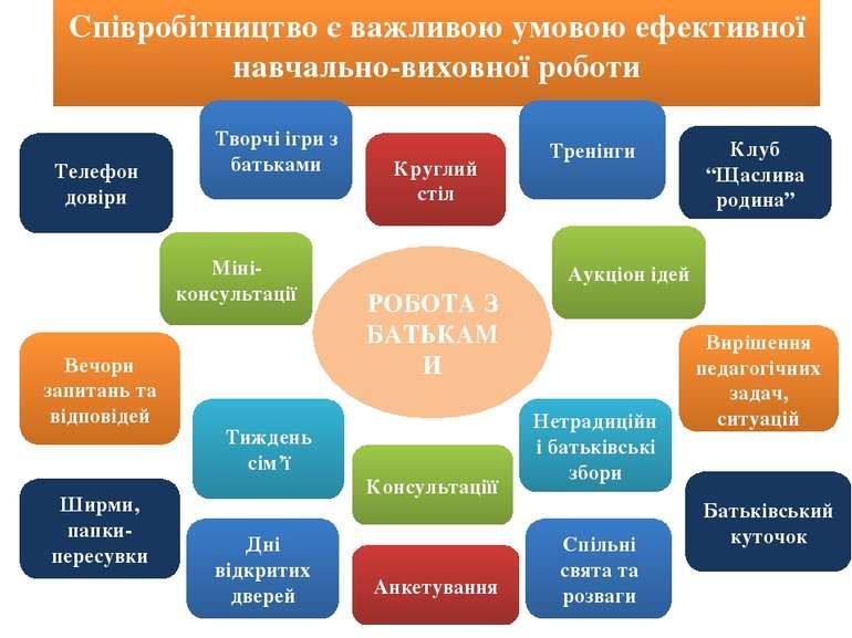 Співробітництво є важливою умовою ефективної навчально-виховної роботи РОБОТА...