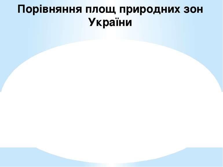 Порівняння площ природних зон України
