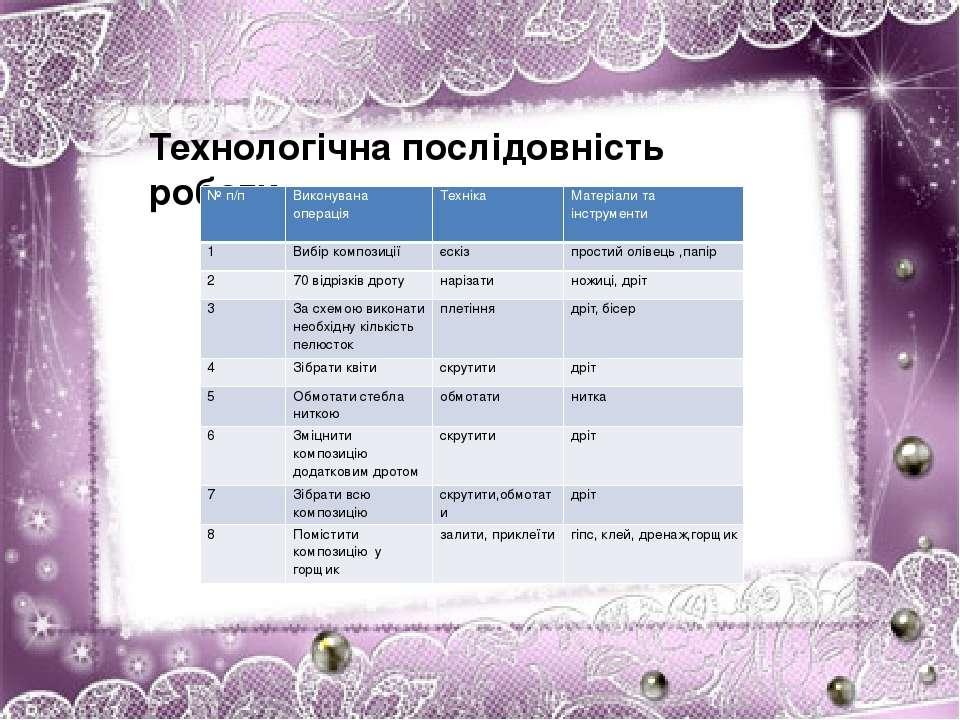 Технологічна послідовність роботи № п/п Виконувана операція Техніка Матеріали...