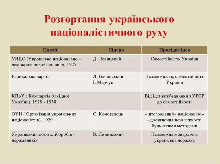 Партії Лідери Провідна ідея УНДО (Українське національно – демократичне об'єд...