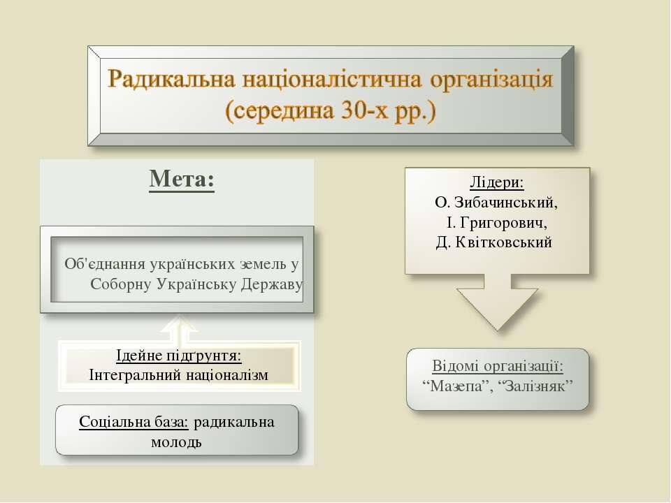 Мета: Об'єднання українських земель у Соборну Українську Державу