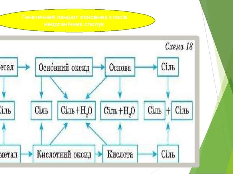 Генетичний ланцюг основних класів неорганічних сполук