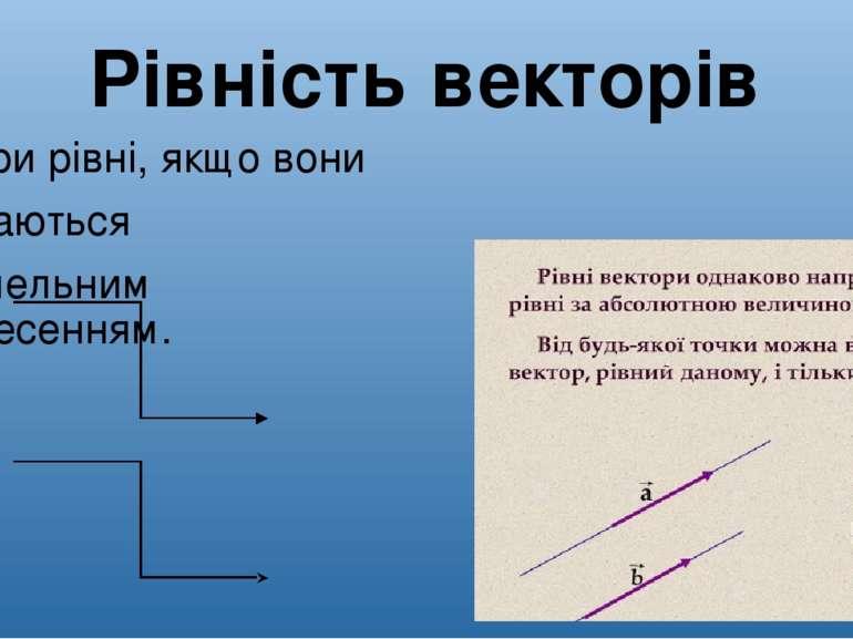 Рівність векторів Вектори рівні, якщо вони суміщаються паралельним перенесенням.