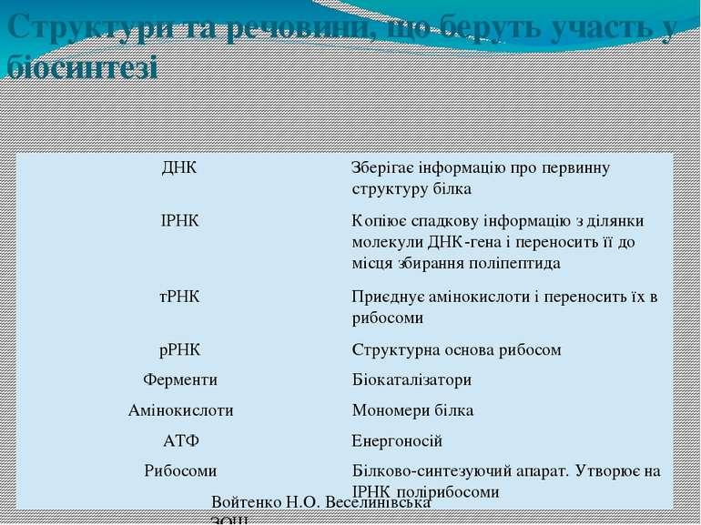 Структури та речовини, що беруть участь у біосинтезі Войтенко Н.О. Веселинівс...
