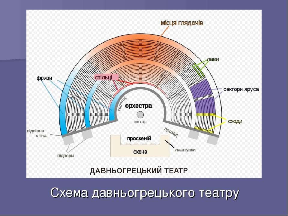 Схема давньогрецького театру
