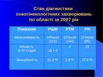 Стан діагностики онкогінекологічних захворювань по області за 2007 рік
