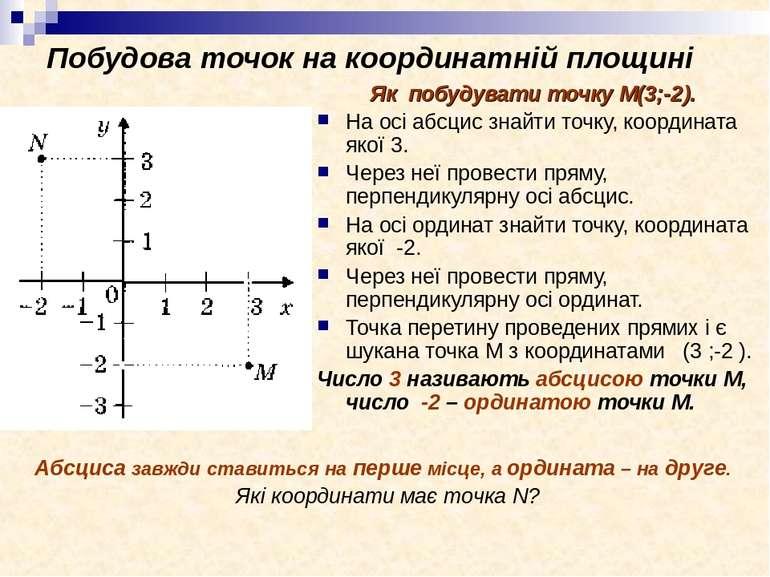 Побудова точок на координатній площині Як побудувати точку М(3;-2). На осі аб...