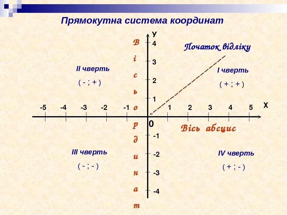 Вісь абсцис В і с ь о р д и н а т 0 Початок відліку ІІ чверть ( - ; + ) І чве...