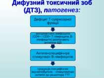 Дифузний токсичний зоб (ДТЗ), патогенез: