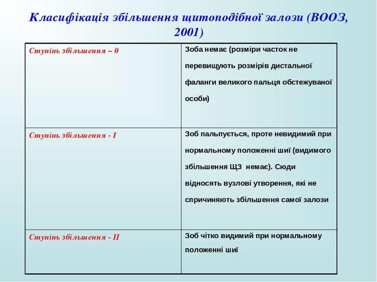 Класифікація збільшення щитоподібної залози (ВООЗ, 2001) Ступінь збільшення –...