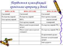 Порівняння класифікацій хронічного артриту у дітей ЮРА (ACR) ЮХА (EULAR) ЮІА ...