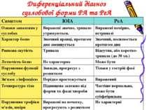 Диференціальний діагноз суглобової форми РА та РеА Симптом ЮІА РеА Ознаки зап...