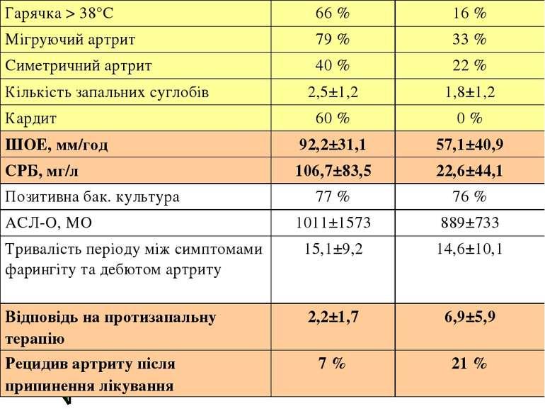 Гарячка > 38°С 66 % 16 % Мігруючий артрит 79 % 33 % Симетричний артрит 40 % 2...