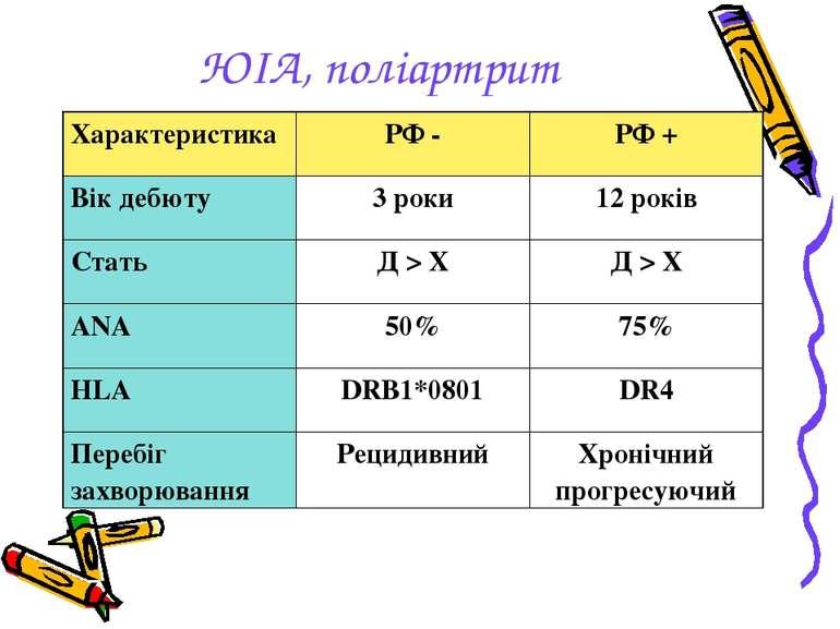ЮІА, поліартрит Характеристика РФ - РФ + Вік дебюту 3 роки 12 років Стать Д >...