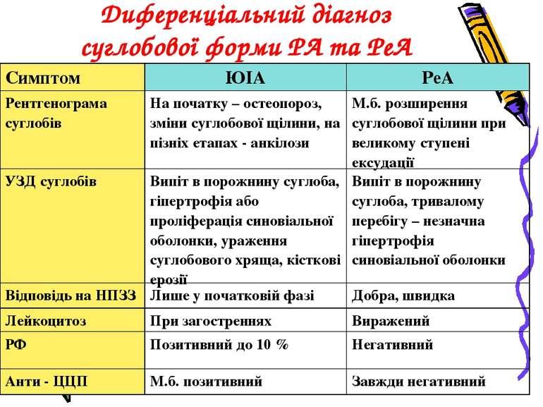 Диференціальний діагноз суглобової форми РА та РеА Симптом ЮІА РеА Рентгеногр...