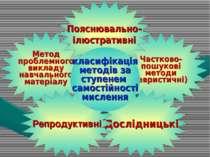 Метод проблемного викладу навчального матеріалу Частково- пошукові методи (ев...