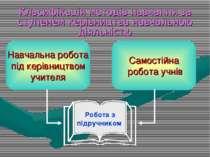 Класифікація методів навчання за ступенем керівництва навчальною діяльністю С...