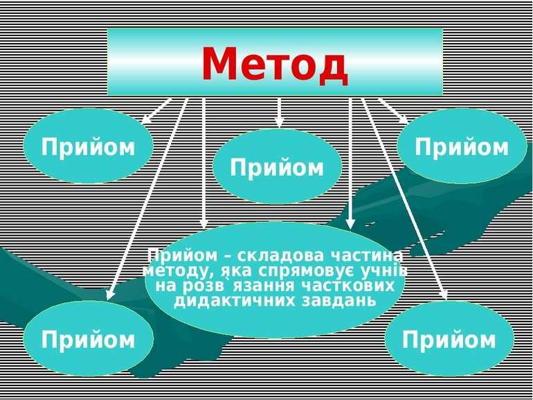 Прийом – складова частина методу, яка спрямовує учнів на розв`язання часткови...