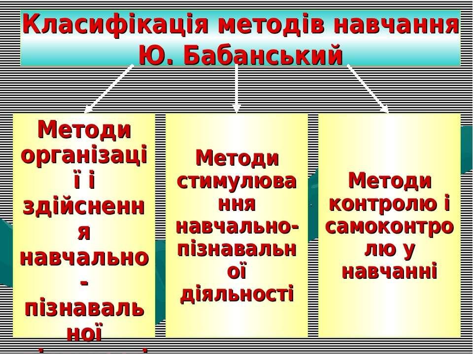 Класифікація методів навчання Ю. Бабанський Методи організації і здійснення н...