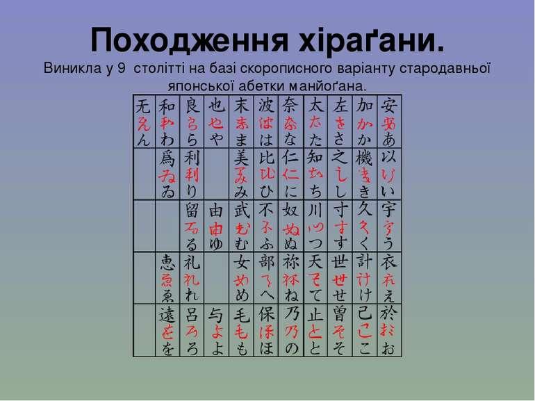 Походження хіраґани. Виникла у 9 столітті на базі скорописного варіанту старо...