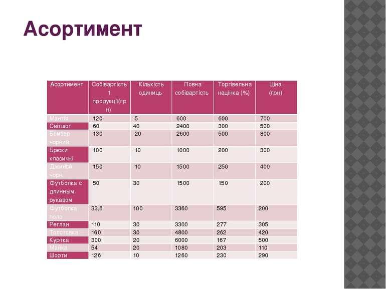 Асортимент Асортимент Собівартість 1 продукції(грн) Кількість одиниць Повна с...