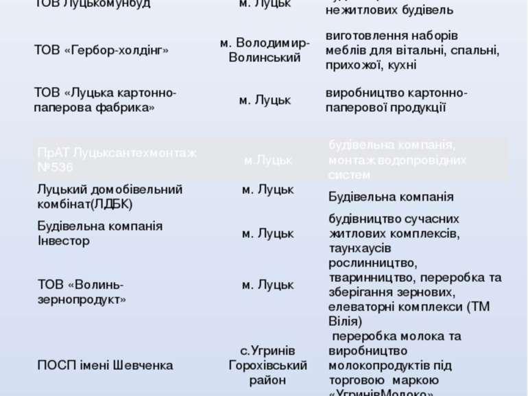 ПП «Тигрес» Луцький район, с. Липини виготовлення м'яких іграшок ТОВ Пятидні ...