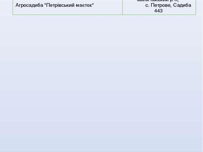"""АГРОСАДИБИ """"УКоріня"""" www.Komarovo.com.ua Гостиннасадиба""""УЛюбязінадПрип'яттю"""" ..."""