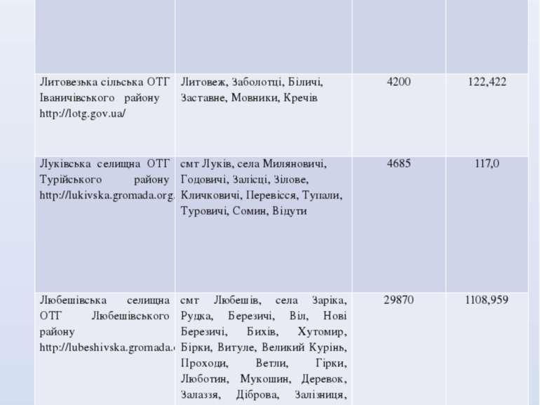 Назва об'єднаної територіальної громади Повний склад ОТГ населені пункти Чисе...