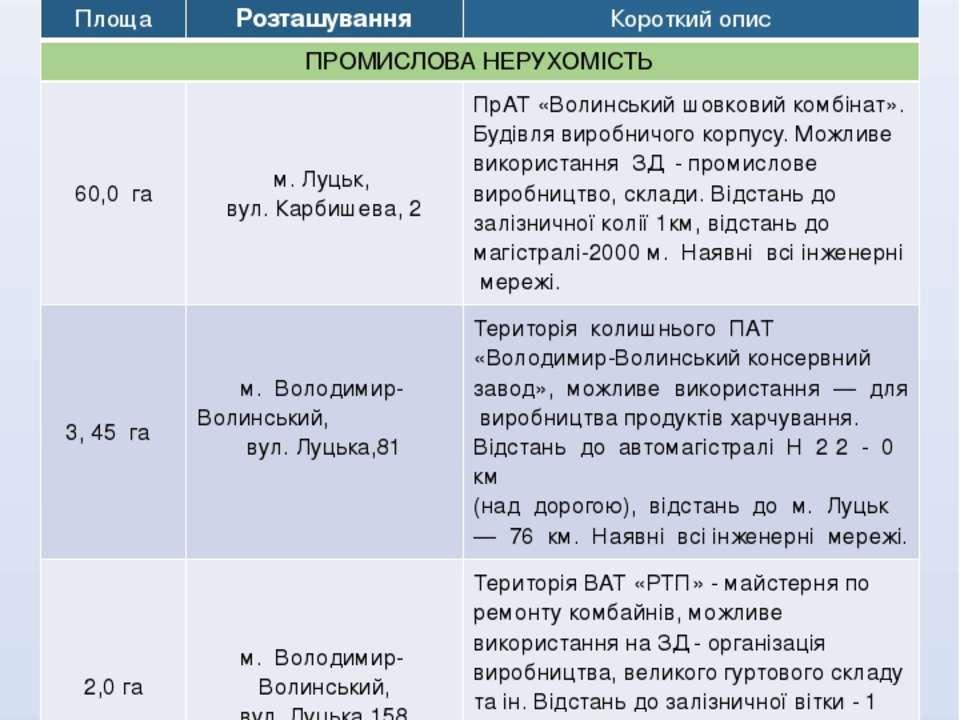 2.1 Пріоритетні галузі та об'єкти для інвестування Агропромисловий комплекс, ...