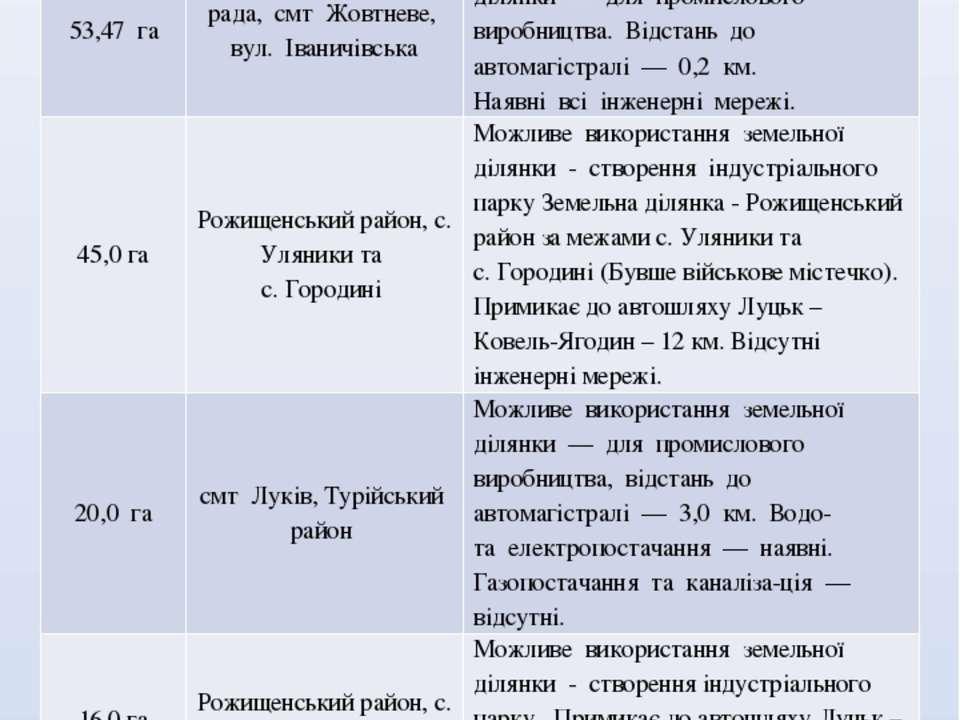 Площа Розташування Короткий опис ЗЕМЕЛЬНІ ДІЛЯНКИ 120,0 га  м. Ковель, вул. ...