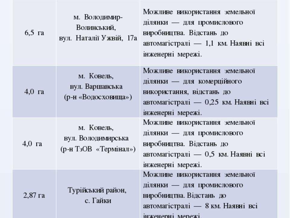 10,0 га с.Дубове, Ковельський район  Можливе використання земельної ділянки ...