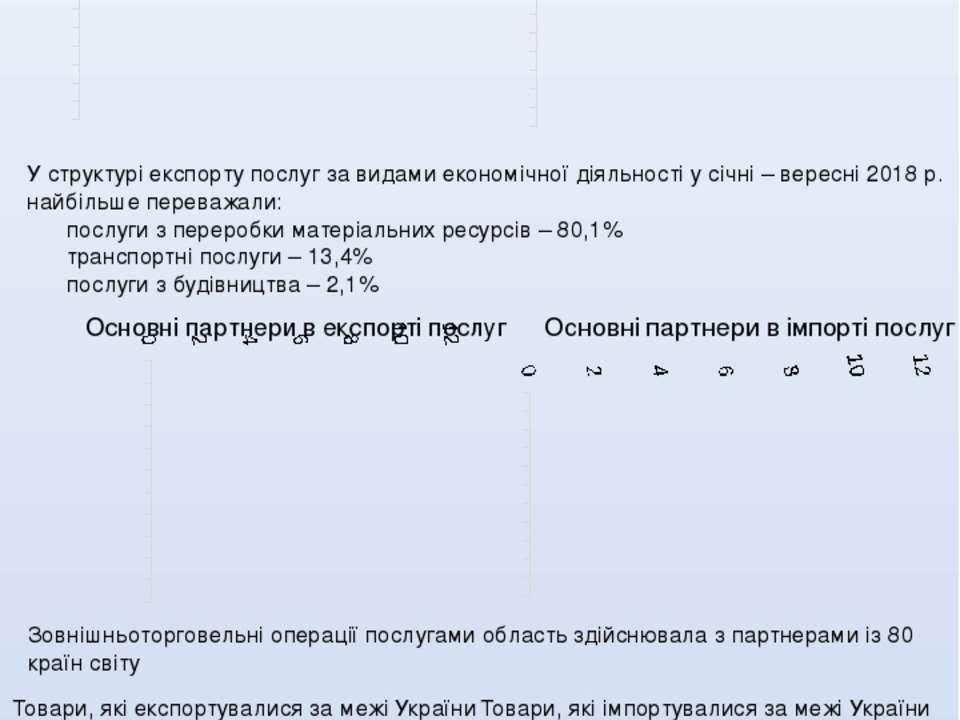 ЕКСПОРТ/ІМПОРТ, КРАЇНИ, САЛЬДО У січні-жовтні 2018 р. підприємства та організ...