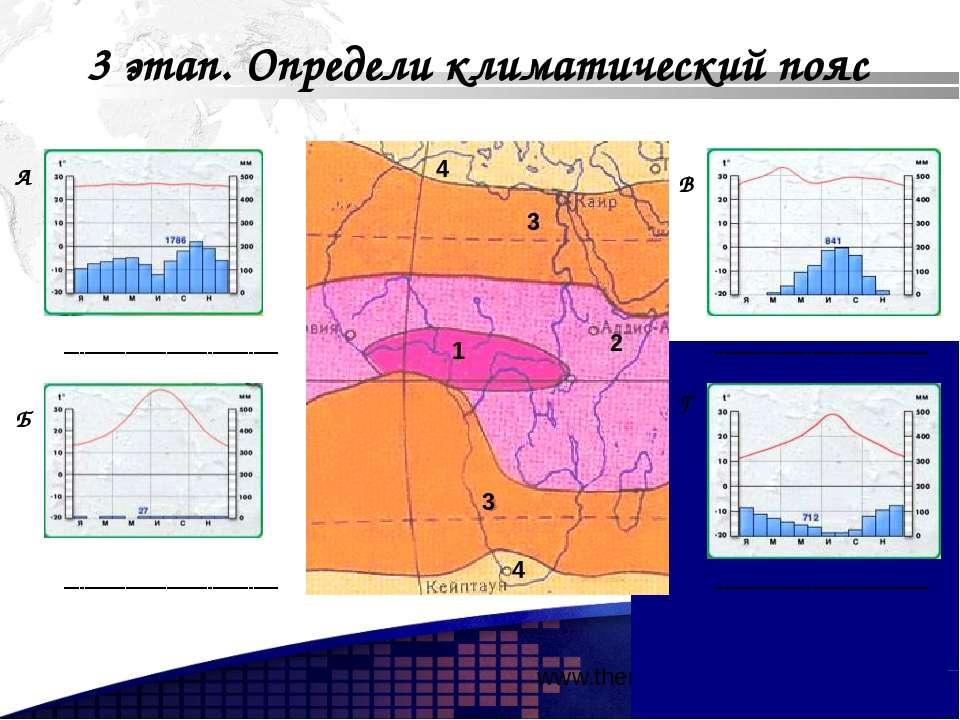 www.themegallery.com А Б В Г 3 этап. Определи климатический пояс 1 2 3 3 4 4 ...