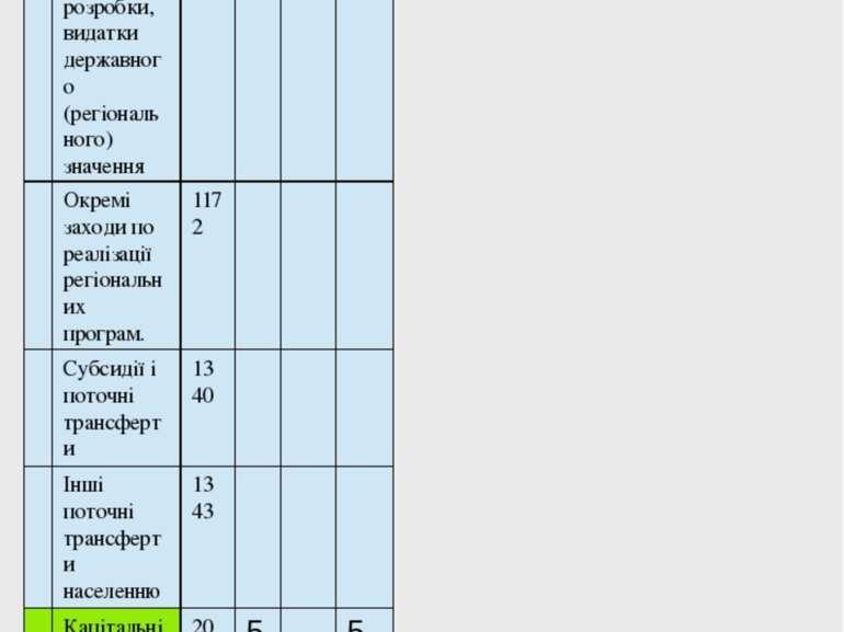 Кошторис Доходів та видатків на 2011р. Установа Територія Галузь (вид діяльно...