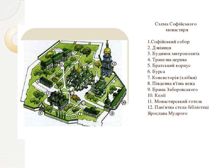 Схема Софійського монастиря  1.Софійський собор 2. Дзвіниця 3. Будинок митро...