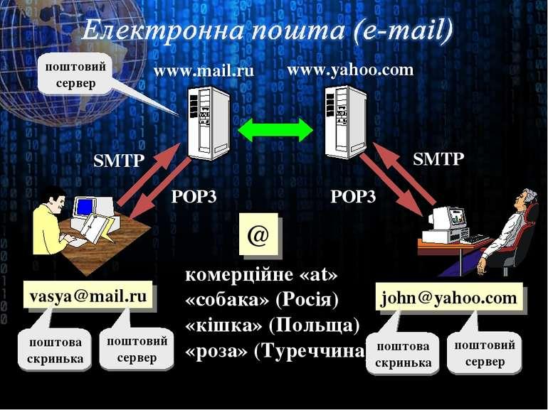 vasya@mail.ru комерційне «at» «собака» (Росія) «кішка» (Польща) «роза» (Туреч...
