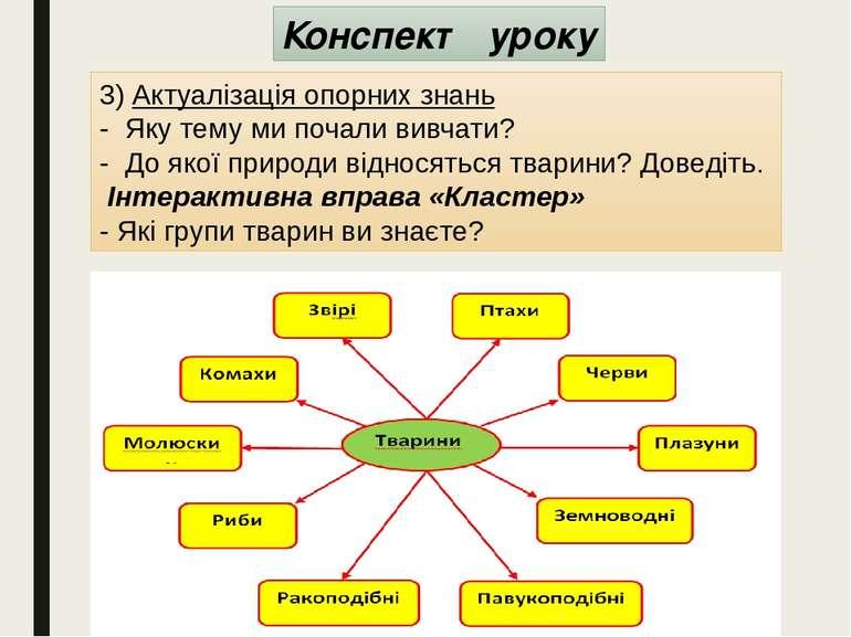 Конспект уроку 3) Актуалізація опорних знань - Яку тему ми почали вивчати? -...