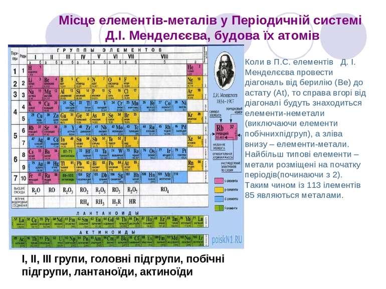Місце елементів-металів у Періодичній системі Д.І. Менделєєва, будова їх атом...