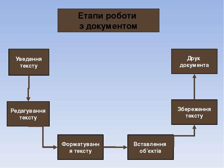 Уведення тексту Редагування тексту Форматування тексту Вставлення об'єктів Ет...