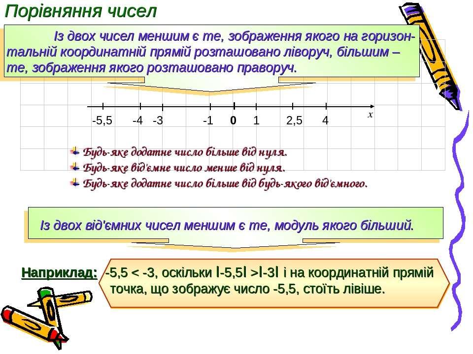 Порівняння чисел Із двох чисел меншим є те, зображення якого на горизон-тальн...