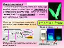 –это испускание кванта света при переходе возбужденного электрона из триплетн...