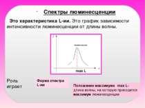 Спектры люминесценции Форма спектра L-ии Это характеристика L-ии. Это график ...