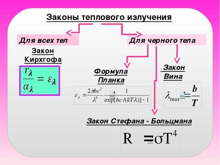 Законы теплового излучения Закон Кирхгофа Формула Планка Закон Стефана - Боль...