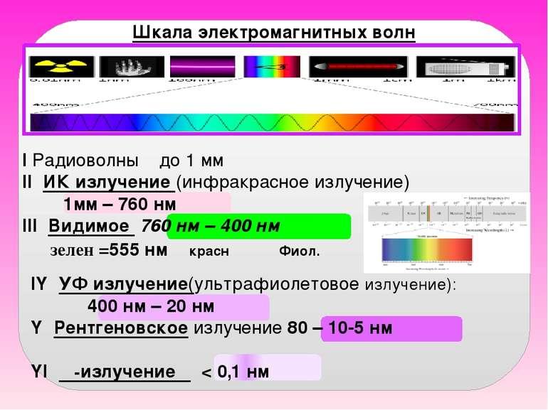 Шкала электромагнитных волн I Радиоволны до 1 мм II ИК излучение (инфракрасно...