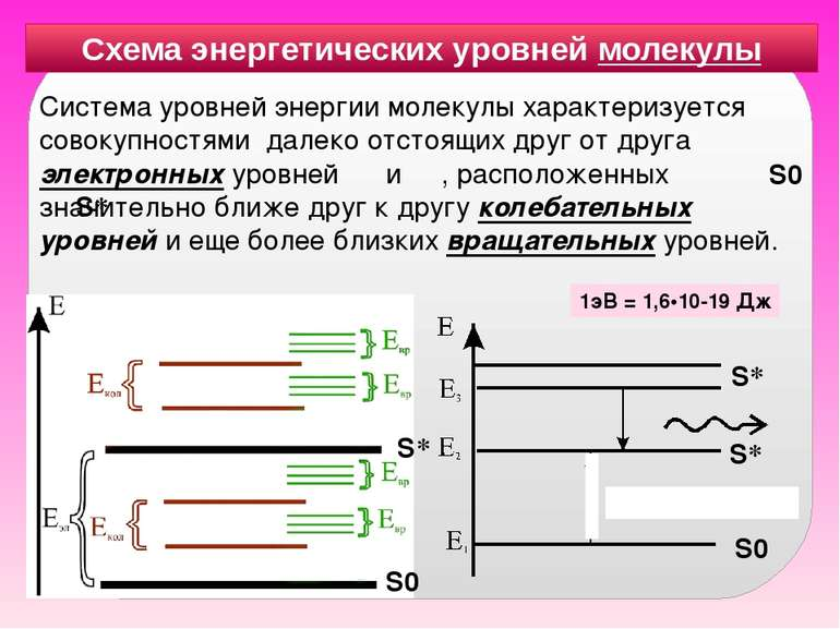 Система уровней энергии молекулы характеризуется совокупностями далеко отстоя...