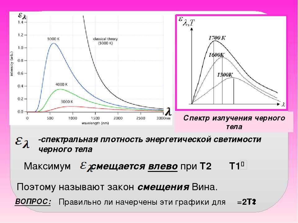 -спектральная плотность энергетической светимости черного тела Максимум смеща...