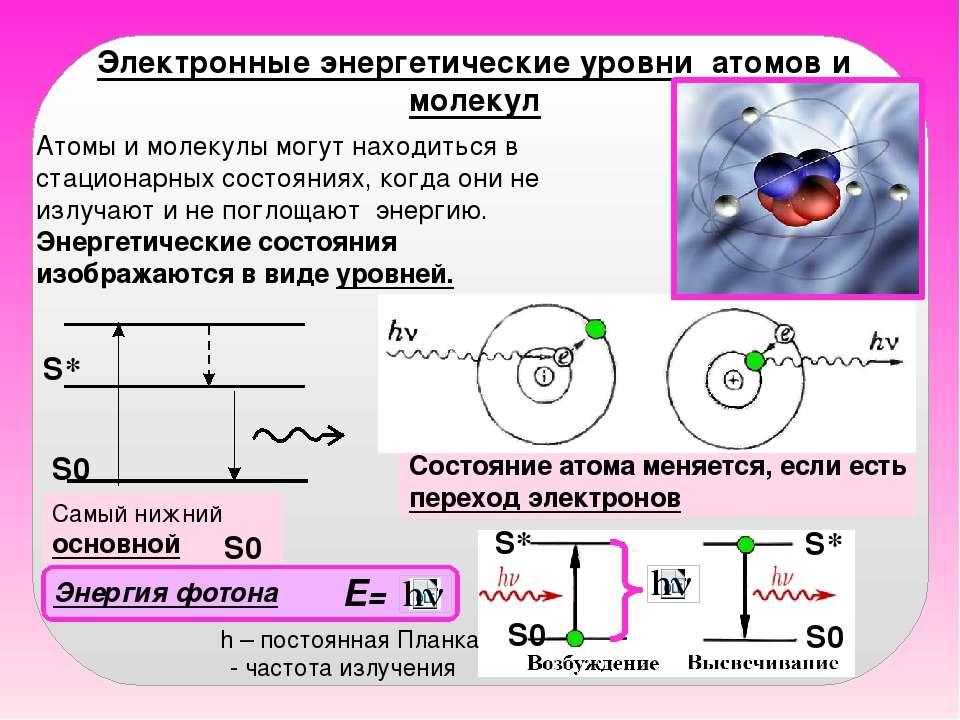 Электронные энергетические уровни атомов и молекул Атомы и молекулы могут нах...