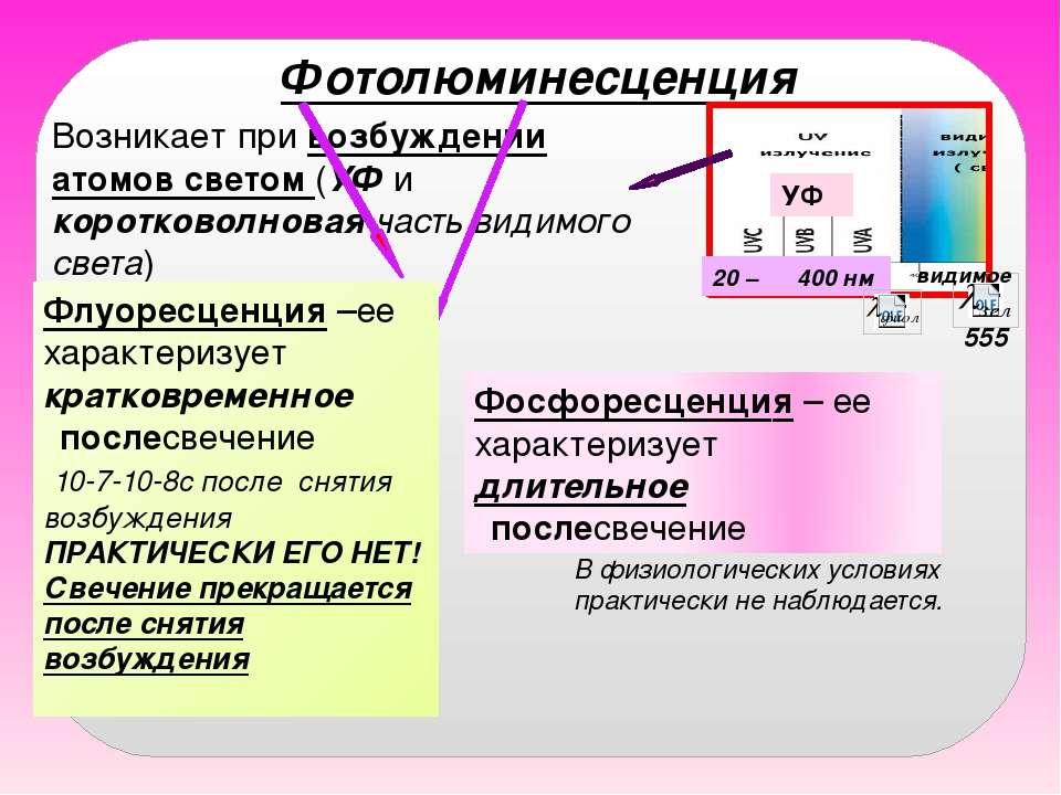 Фотолюминесценция Возникает при возбуждении атомов светом (УФ и коротковолнов...