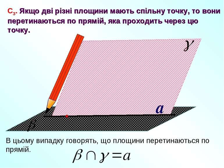 a С3. Якщо дві різні площини мають спільну точку, то вони перетинаються по пр...