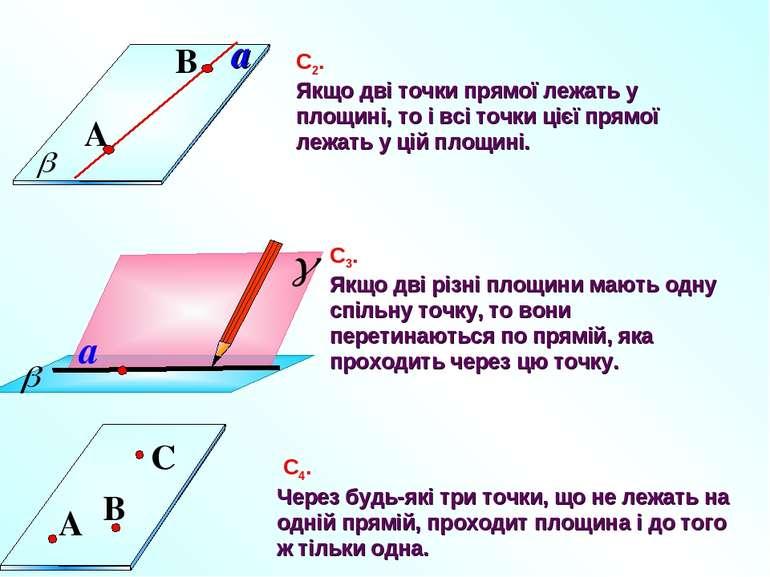С4. Через будь-які три точки, що не лежать на одній прямій, проходит площина ...